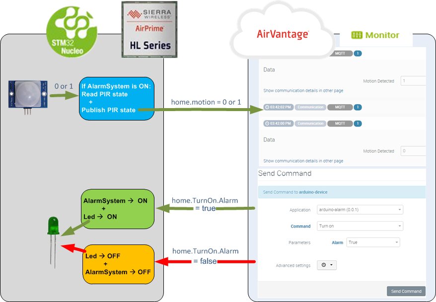 Connecting STM32 Nucleo-based application to AirVantage - av