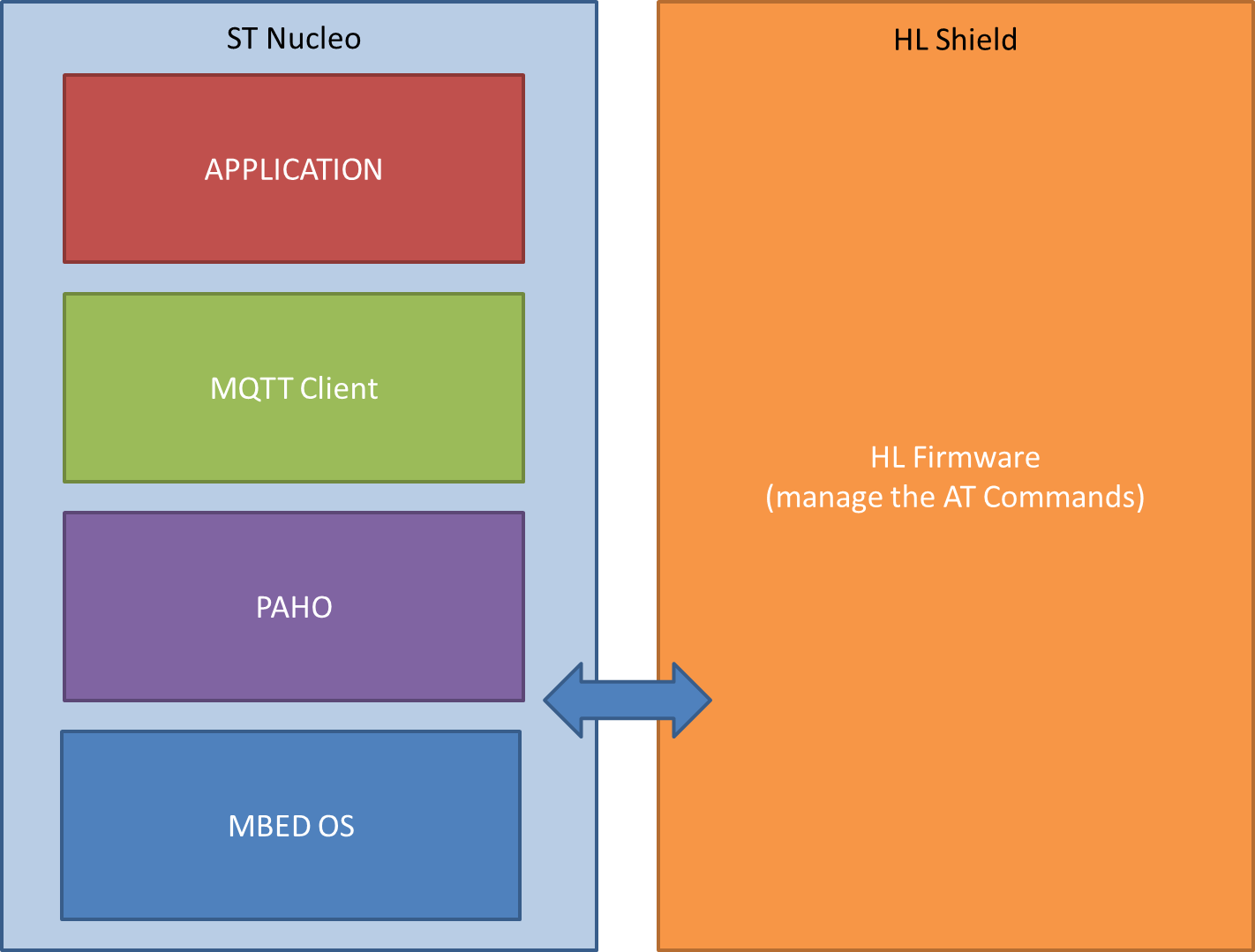 Using MQTT with an HL Shield and a ST Nucleo - av - Sierra