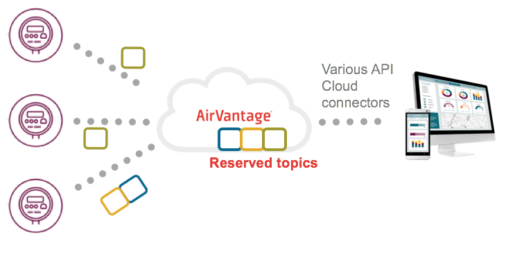 Using MQTT with AirVantage - av - Sierra Wireless
